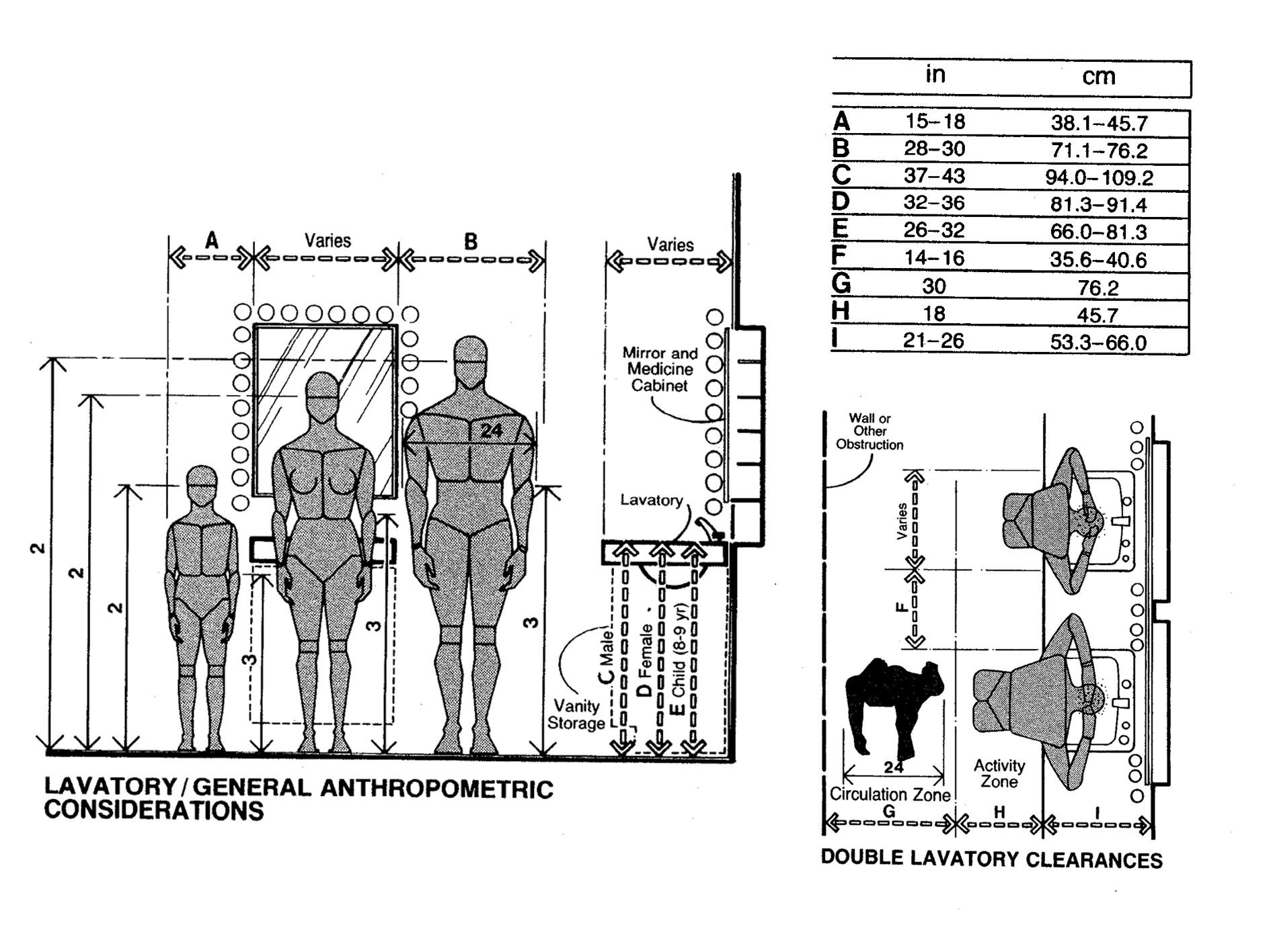 Bathroom dimensions meters - Bathroom Lavatory Clearences Human Dimension Interior Space Julius Panero Martin Zelnik