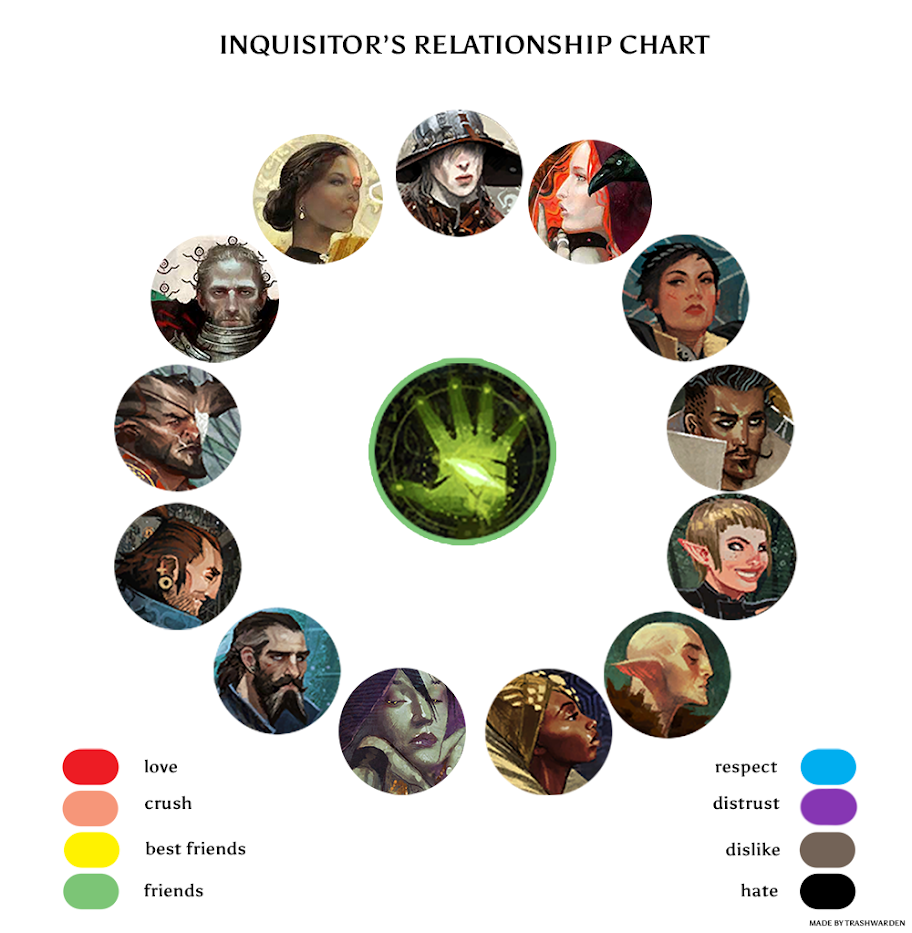 Blank Chart For Inquisitor S Relationships With Companions Advisors Center Of Circle Is Beginning Of Inqui Dragon Age Games Dragon Age Series Dragon Age Memes