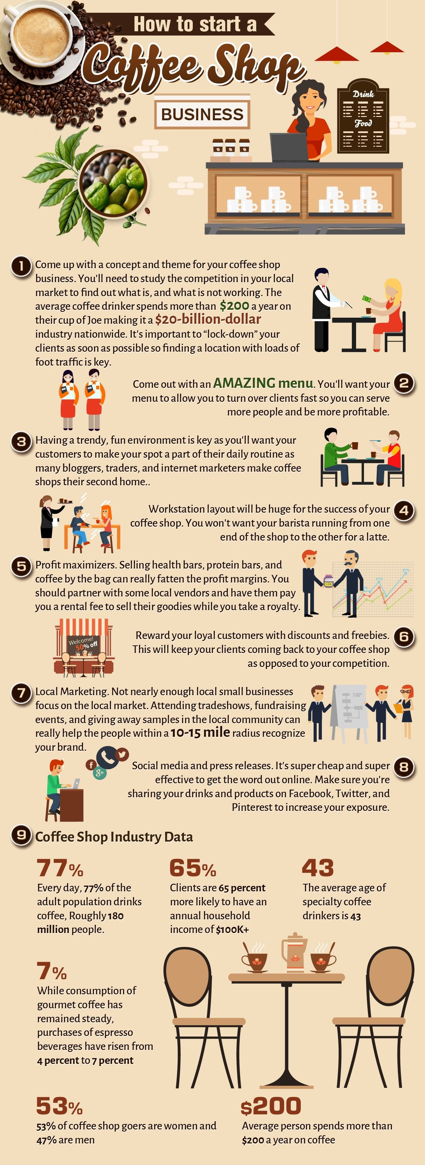 How To Start A Coffee Shop Business Startupjungle Coffee Shop Business Starting A Coffee Shop Coffee Shop