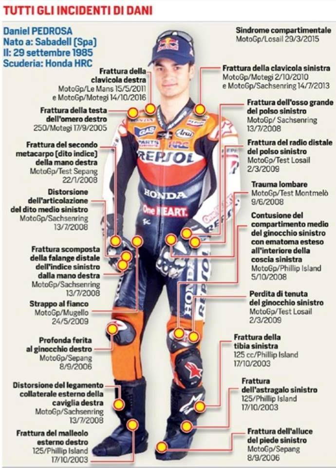 Dani Pedrosa S Career Injuries Motogp Road Racing Marquez