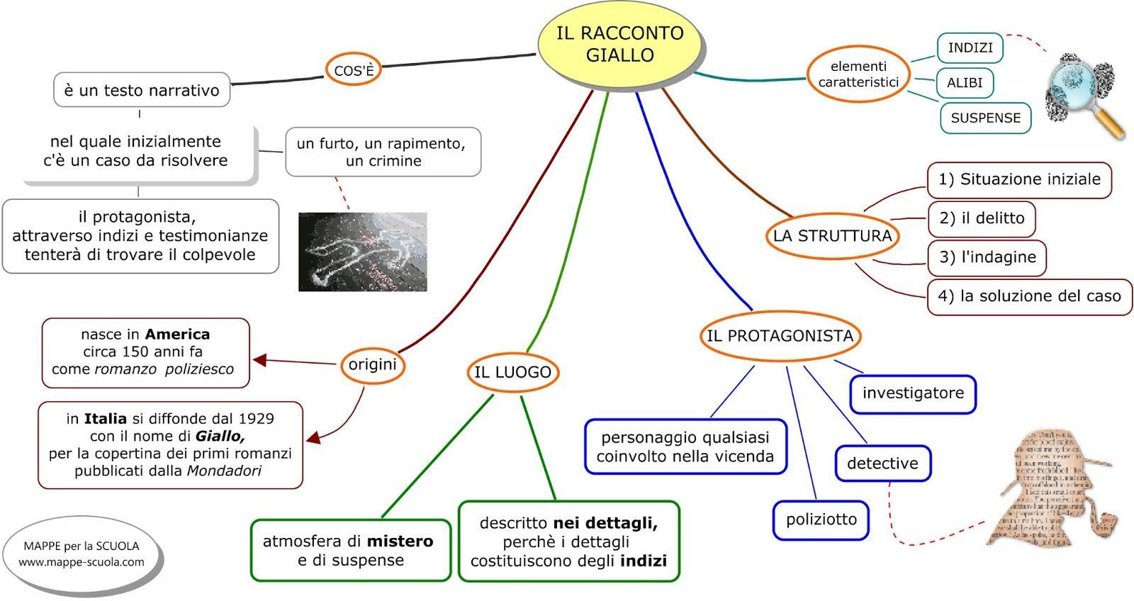 Favoloso MAPPE per la SCUOLA: IL RACCONTO FANTASY | italiano | Pinterest  EQ54