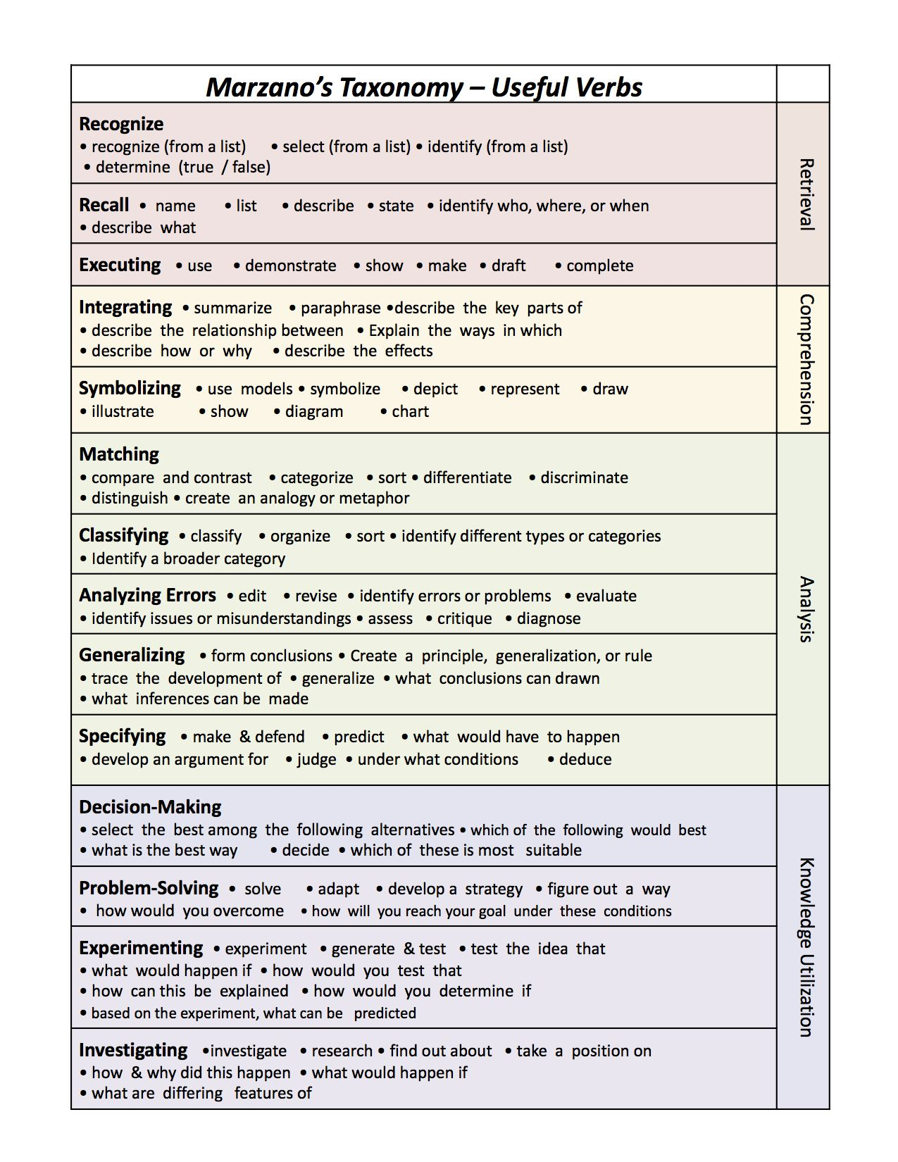 Marzano Taxonomy From District Training