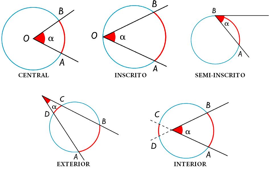 Angulos Inscriptos Y Semi Inscriptos Su Relacion Con El Angulo Central Angulos Interior No Central Y Exter Geometria Plana Circunferencia Cuadernos De Dibujo
