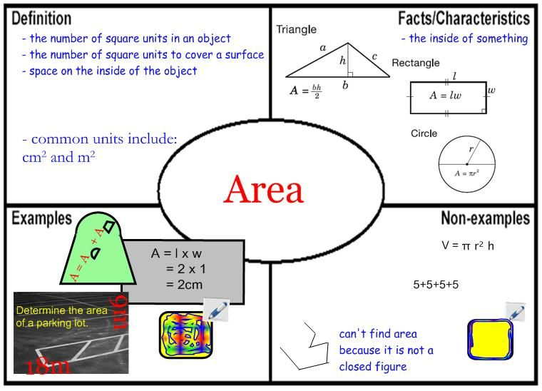 Frayer Model Example Area Perimeter Math Area Perimeter