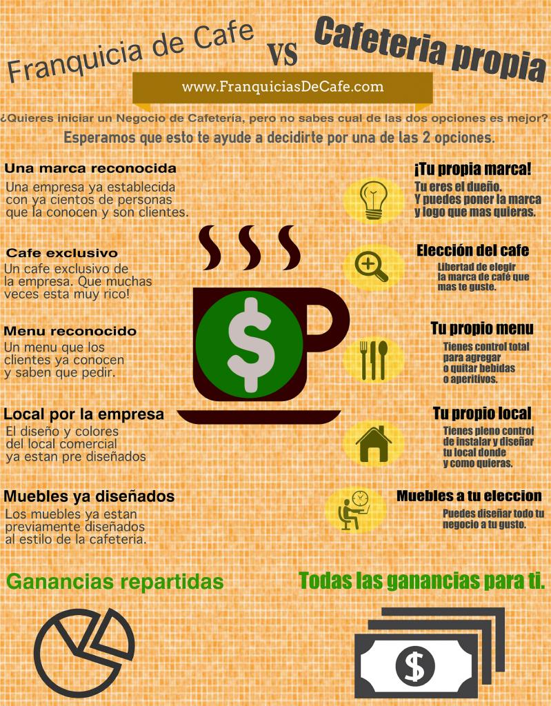Ventajas De Poner Una Franquicia Y De Iniciar Un Negocio Coffee Humor Tea Shop Coffee Store