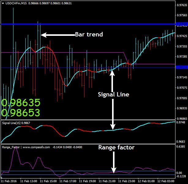 Download Free Forex Range Factor Scalping Strategy Factors