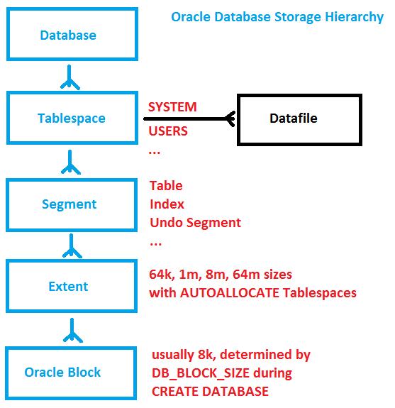 oracle database storage hierarchy