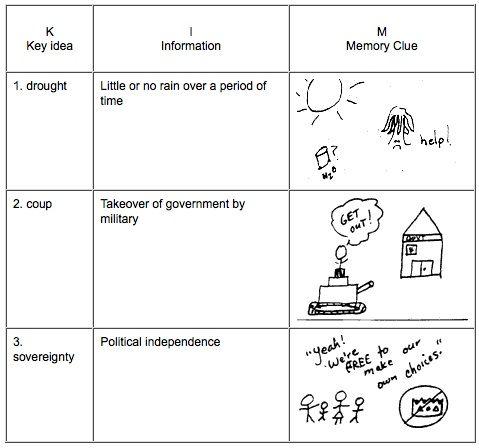 four square vocabulary strategies | Vocabulary Strategies | 3rd ...
