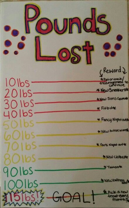 My weight loss chart ideas used from other pins also body rh pinterest