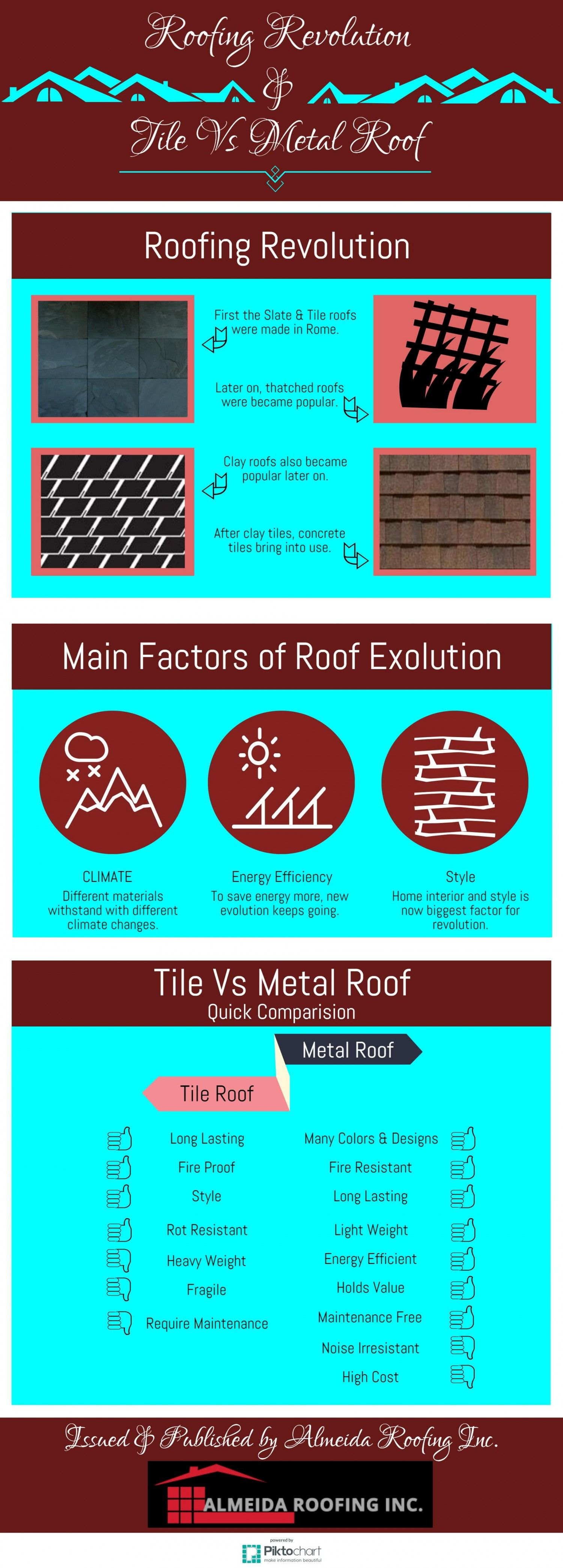 Roofing Revolution And Tile Vs Metal Roof Roofing Metal Roof Metal Roof Tiles