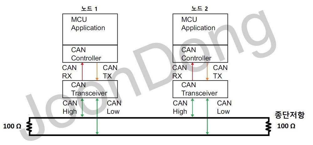 2 Can 통신 흐름 1 Can 컨트롤러 Can 트랜시버 버스 통신 버스