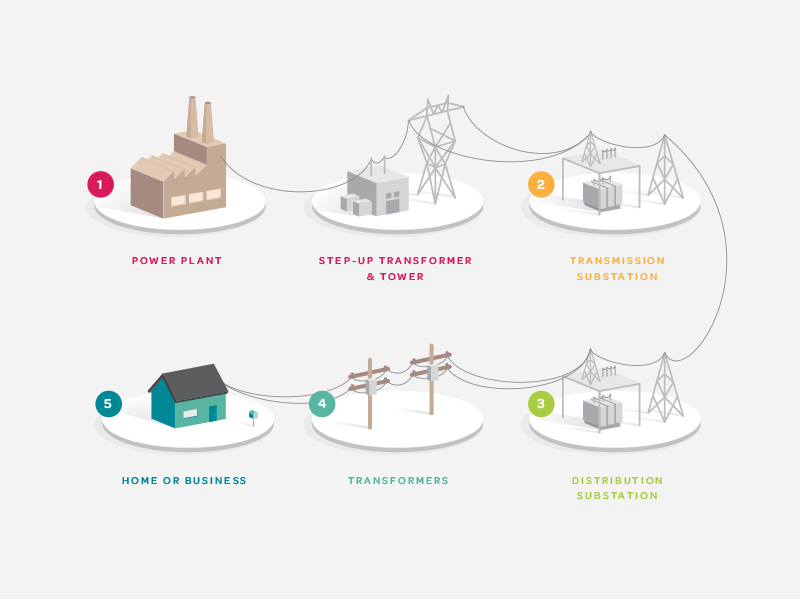Energy Infographic With Images Infographic Energy Technology