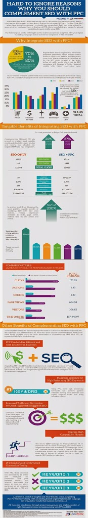 Hard to Ignore Reasons Why You Should Complement SEO with PPC (Infographic)…