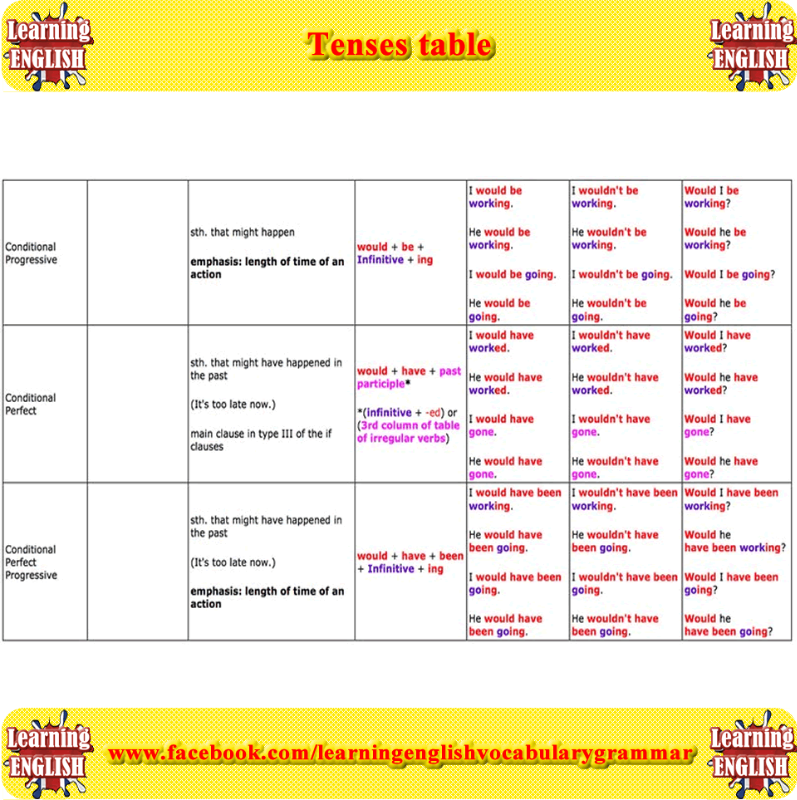 Tenses Table Learn English English Grammar Grammar Online
