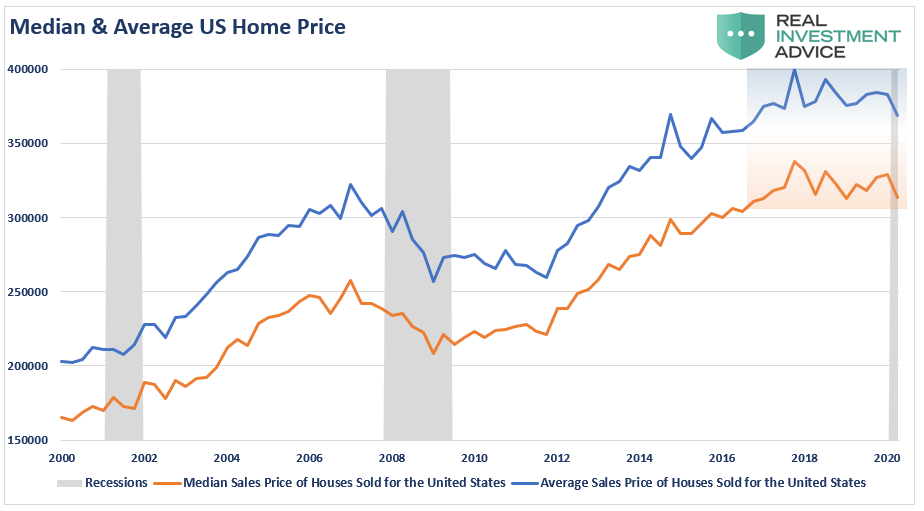 3 Reasons Why There Really Is No Housing Shortage Ria House Prices Selling House Housing Market