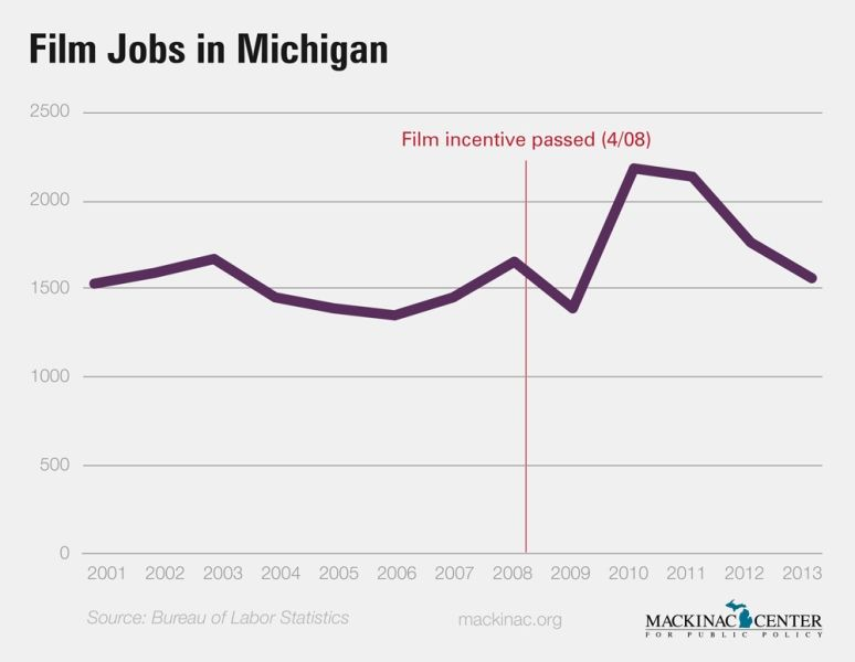 Michigan Bill looks to end subsidies, $500 million and no job gains later