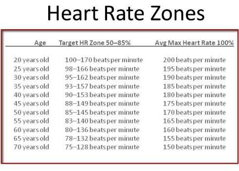 Heart Rate Zones Is A Chart Of Ages Target Heart Rates Zones