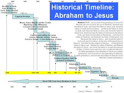Last Of All Old Testament Timeline Abraham To Jesus Bible Timeline Abraham In The Bible Old Testament