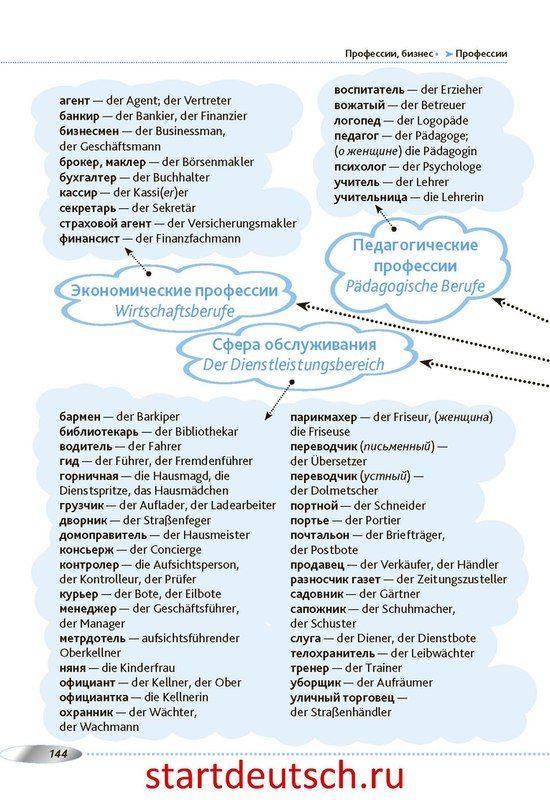 Novosti Izuchenie Nemeckogo Yazyka Nemeckij Nemeckie Slova