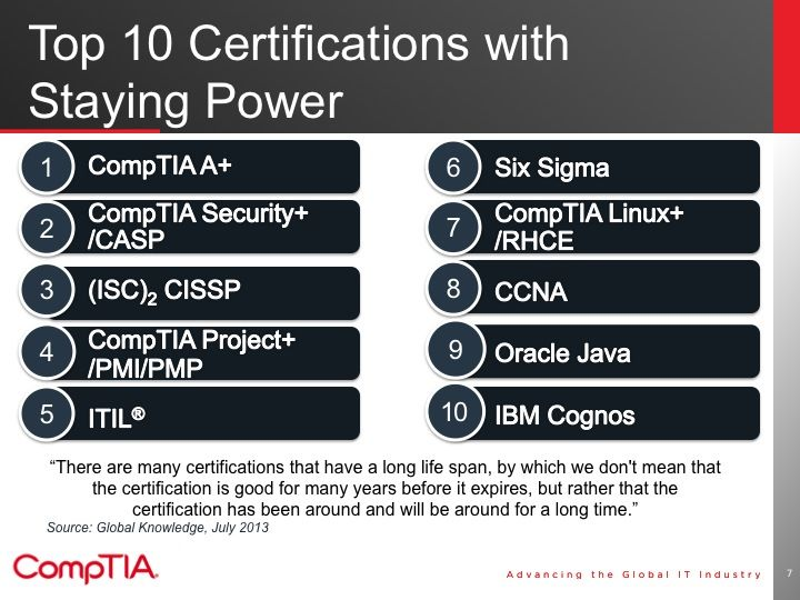 The top 10 #certifications with staying power | IT Careers ...