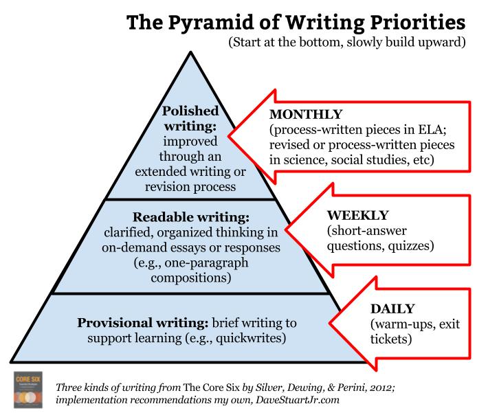 The Pyramid Of Writing Prioritie Dave Stuart Jr Teaching Instruction Academic Essay
