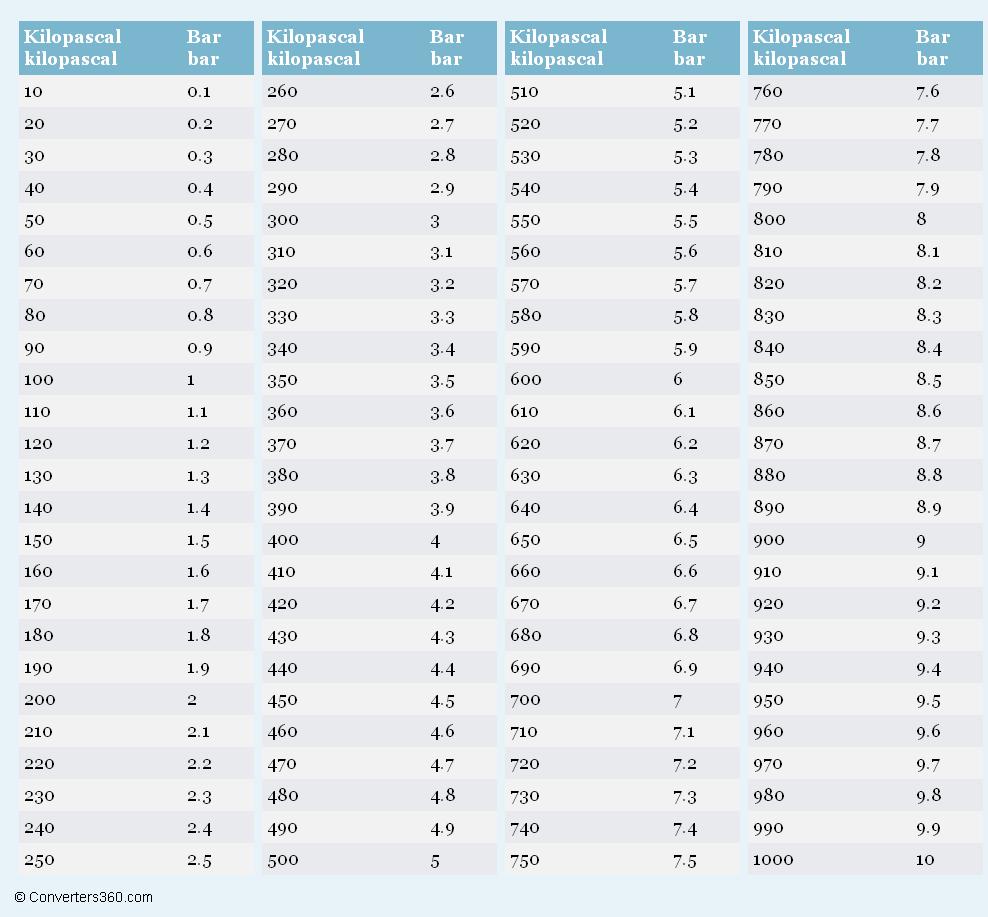 Kilopascal to Bar (kPa to bar) conversion chart for pressure Measurement
