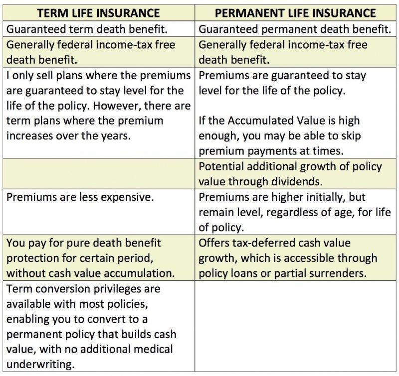 return of premium term life insurance policy