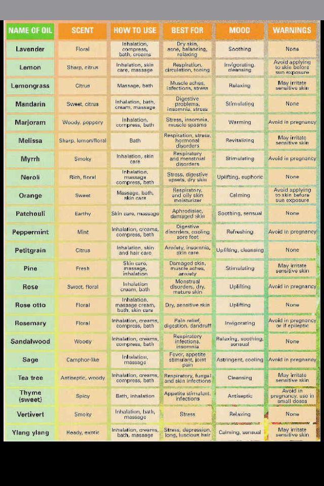 Aromatherapy Chart Health Aromatherapy Oils Aromatherapy Chart Aromatherapy