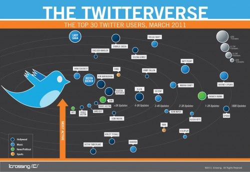 (in English)    Si Twitter fuera el universo... ¿cuáles serían los planetas y las estrellas más grandes? Esta infografía nos responde.    If Twitter was the universe ... What are the planets and the biggest stars? This infographic responds you.