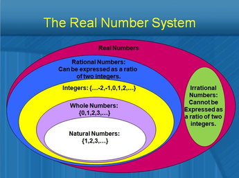 The Real Number System Real number system, Real numbers