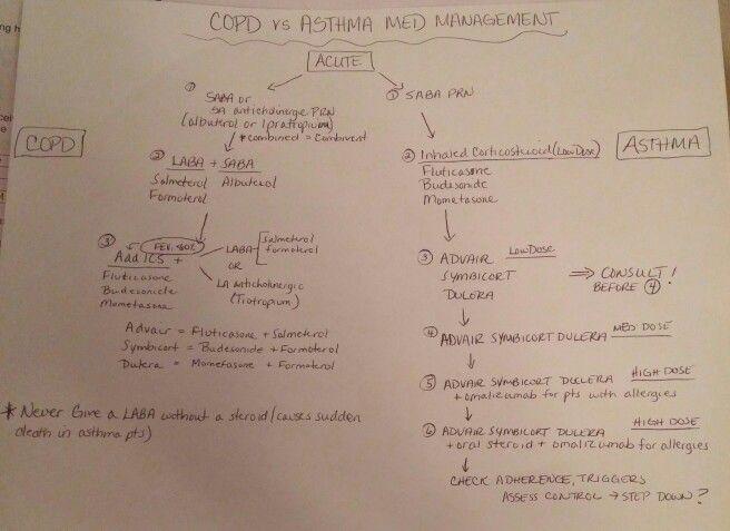 Copd Vs Asthma Nursing Study Copd Asthma