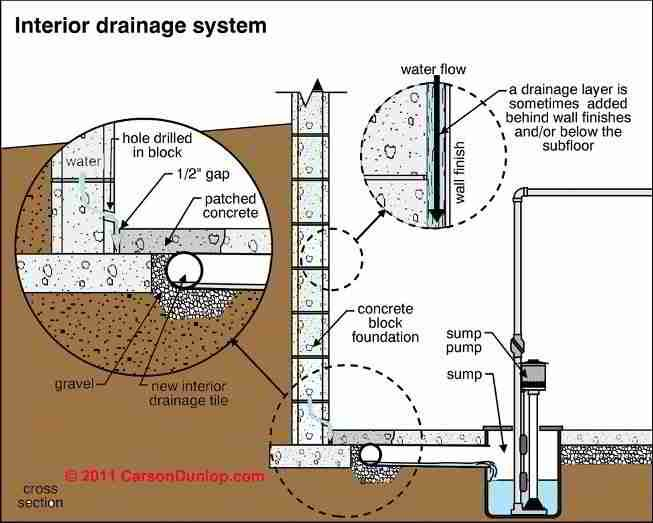 Wet basement cure interior drain system carson dunlop for Yard drainage system design