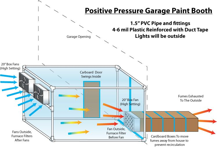 Garage Ventilation Ideas : Garage paint booth a few questions concerning the design