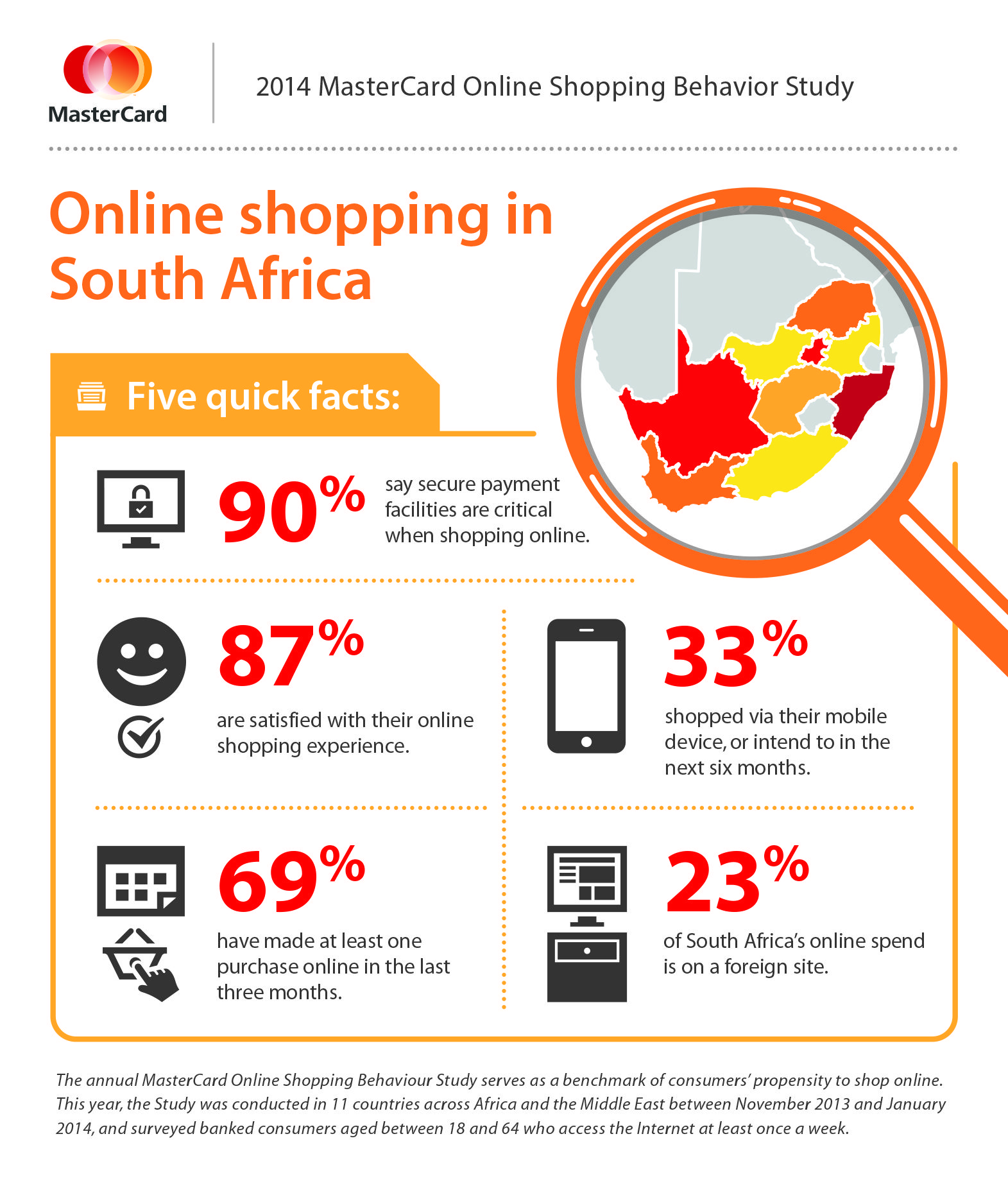 Online Shopping In South Africa Mastercard