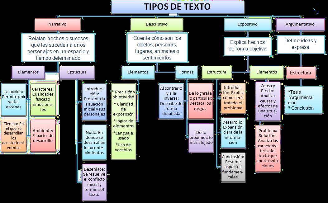 Quinto De Primaria Cuales Los Tipos De Texto Que Existen Tipos De Texto Apuntes De Lengua Texto Informativo