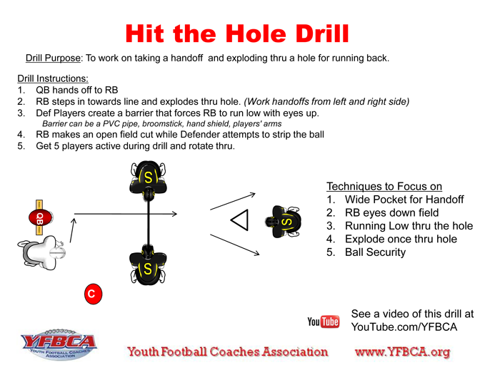 Hit the Hole Football drills, Youth football, Youth