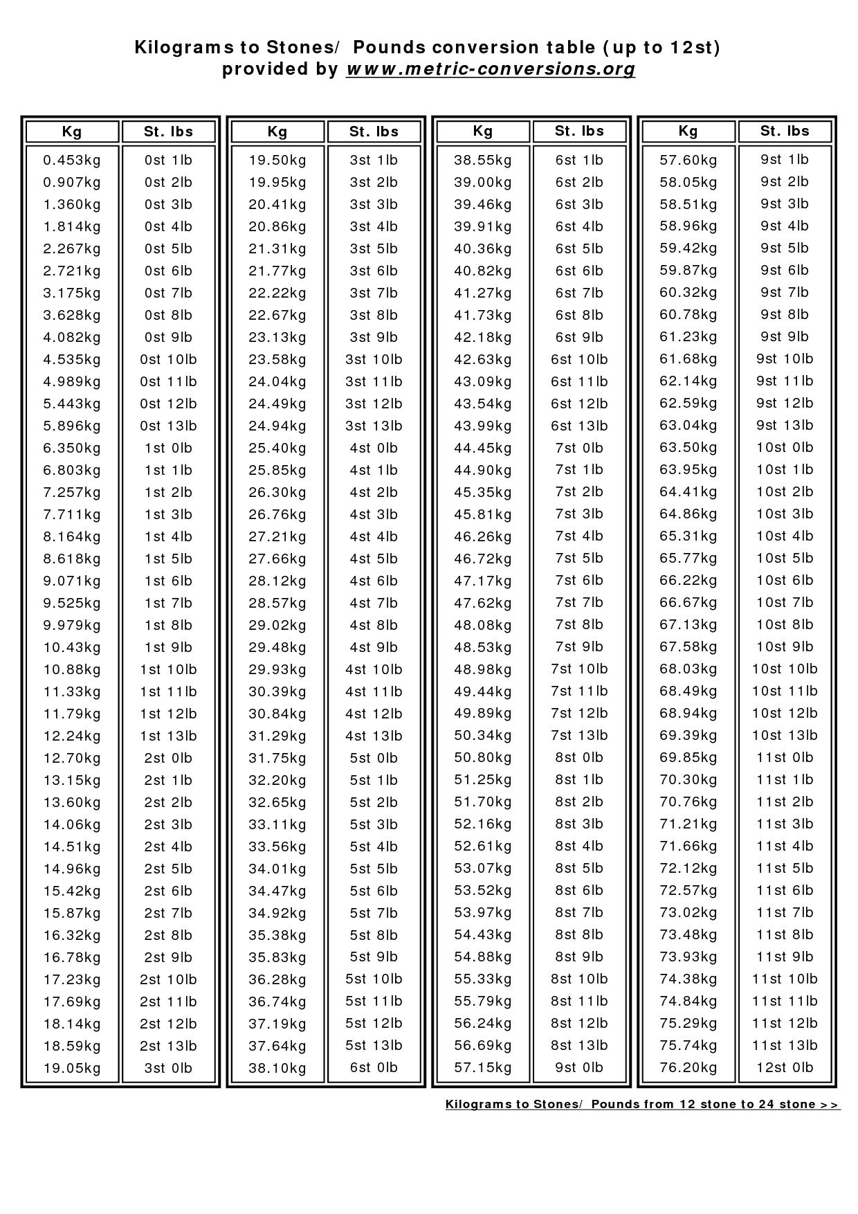 Kilo Stone Conversion Chart