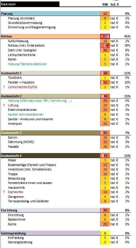 Hausbaukosten EFH Vollfliesen (mit Bildern) Hausbau