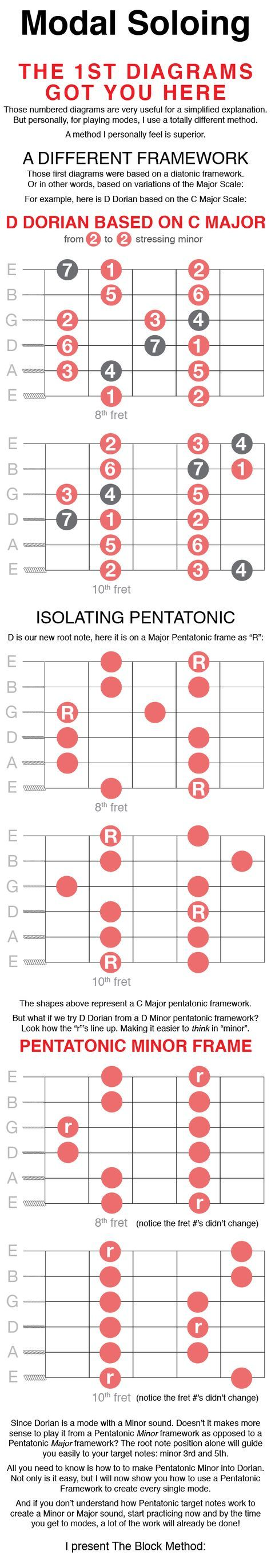 Modal Magic Understanding Mastering Guitar Modes For Every Level