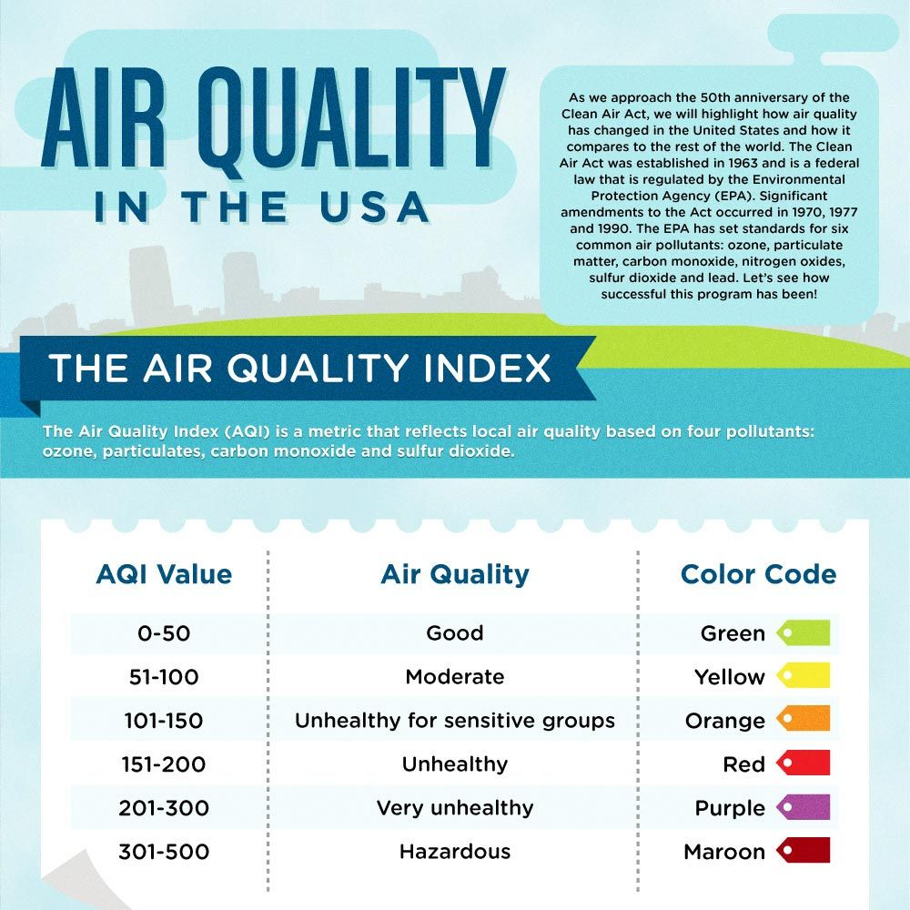 Guide to Best Air Purifiers for Wildfire Smoke Duct