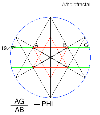 Triangle/circle relationship as encoded at Giza and Teotihuacan. PHI and  19.47 degrees latitude : holofractal | Sacred geometry, Giza, Circle