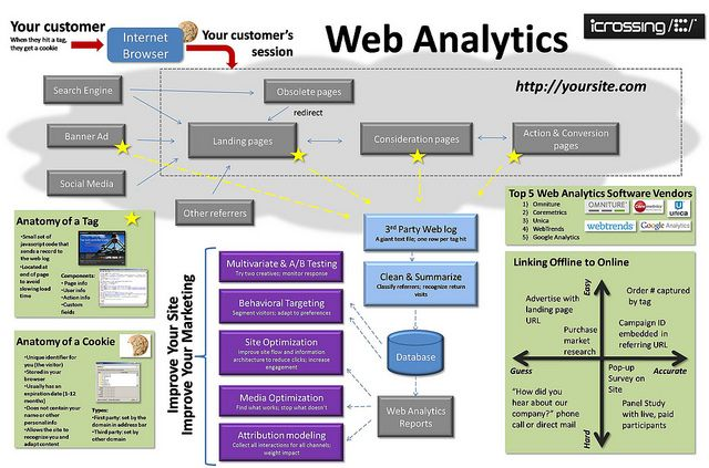 Infographic Anatomy Of Web Analytics Icrossing By Icrossing Via