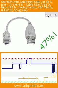 StarTech.com Cable Mini USB 2.0 de 6 pies - A a Mini B - Cable USB (USB A, Mini-USB B, macho/macho, 480 Mbit/s, 0.152 m, 10 g) Gris (Ordenadores personales). Baja 47%! Precio actual 3,39 €, el precio anterior fue de 6,38 €. http://www.adquisitio.es/startech/cable-mini-usb-20-6-pies