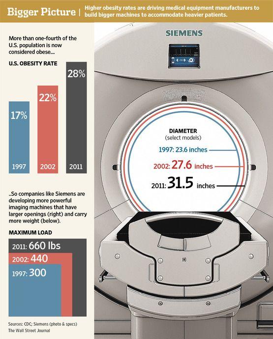 The Plus-Size MRI Machine