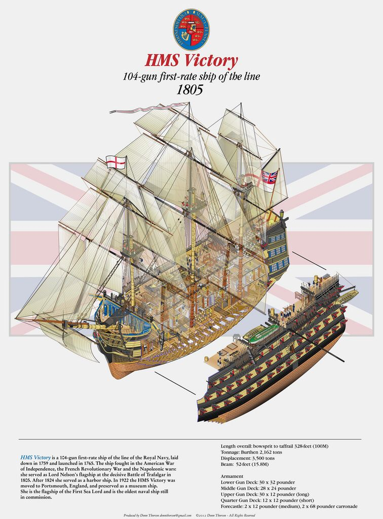 HMS VICTORY | MarineDesign | Pinterest | Hms victory