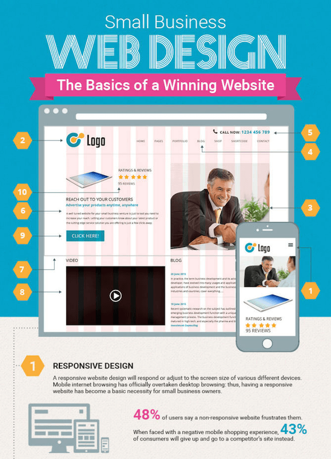 Infographic Anatomy Of A Successful Website Small Business Web Design Responsive Website Design Website Layout