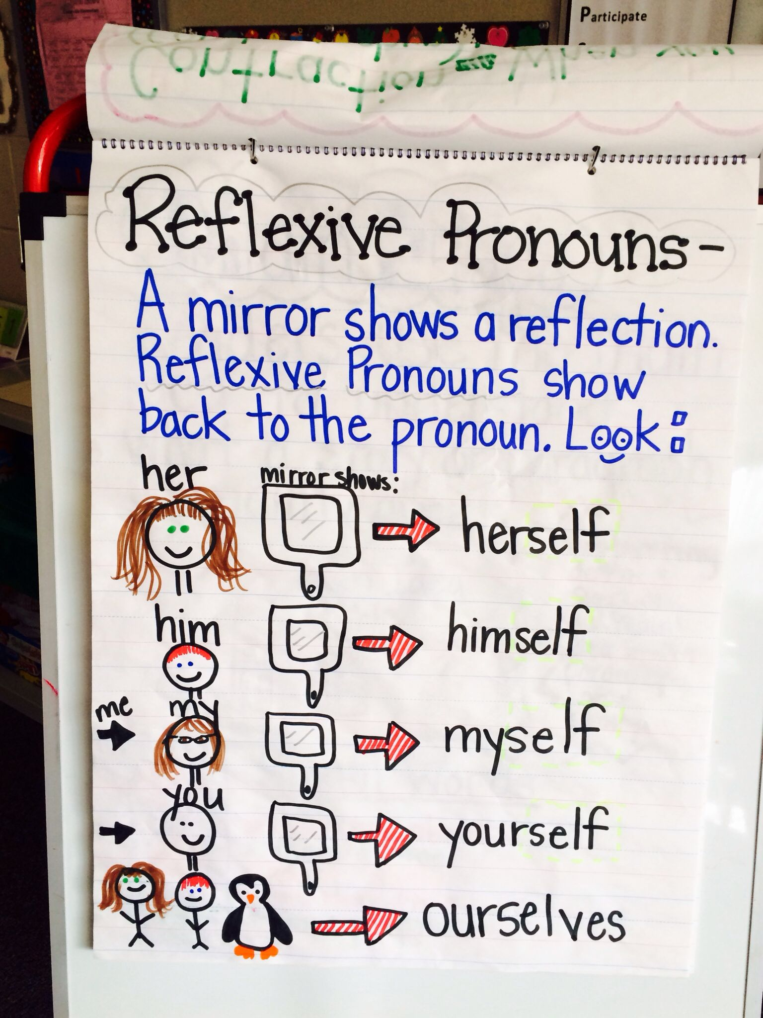 Reflexive Pronouns Anchor Chart Teaching 2nd Graders