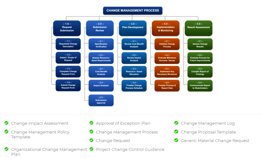 Change Management Plan Templates Excel Download | Change ...
