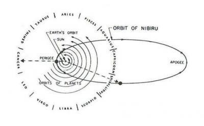 Bildergebnis für Bildergebnis für orbit of nibiru images