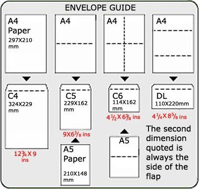 Envelope size guide also not your everyday sizes rh pinterest